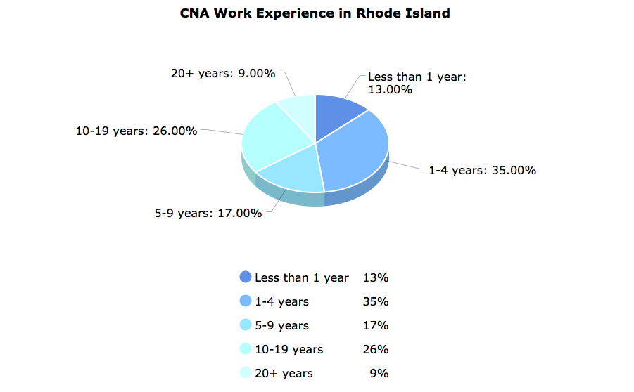 Dental Assistant Salary Long Island