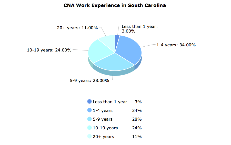 CNA Work Experience in South Carolina
