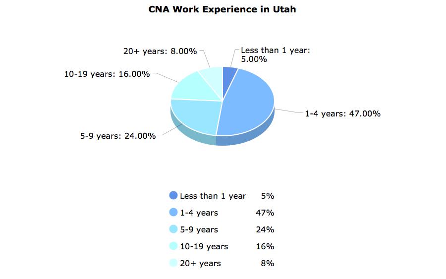 CNA Work Experience  in Utah