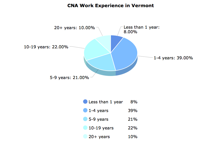 CNA Work Experience  in Vermont