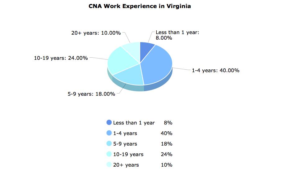 CNA Work Experience  in Virginia