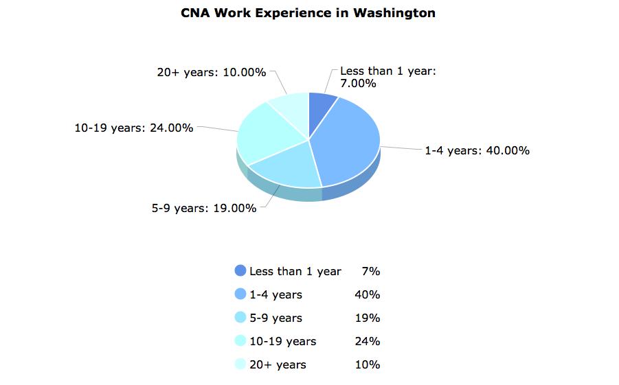 CNA Work Experience in Washington