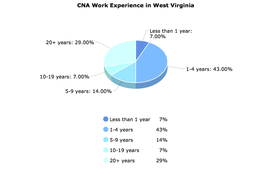 CNA Work Experience in West Virginia