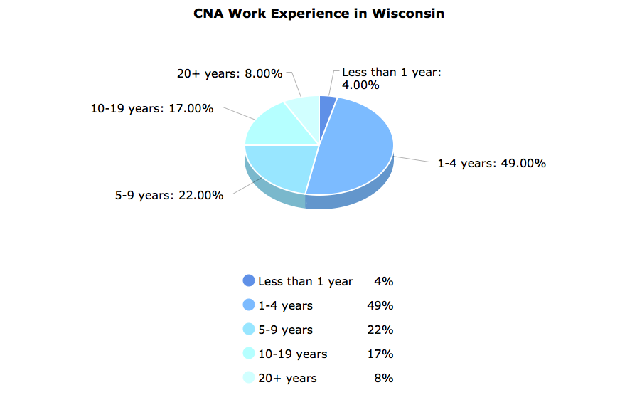 CNA Work Experience  in Wisconsin