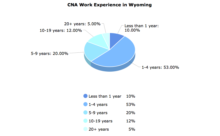 CNA Work Experience in Wyoming