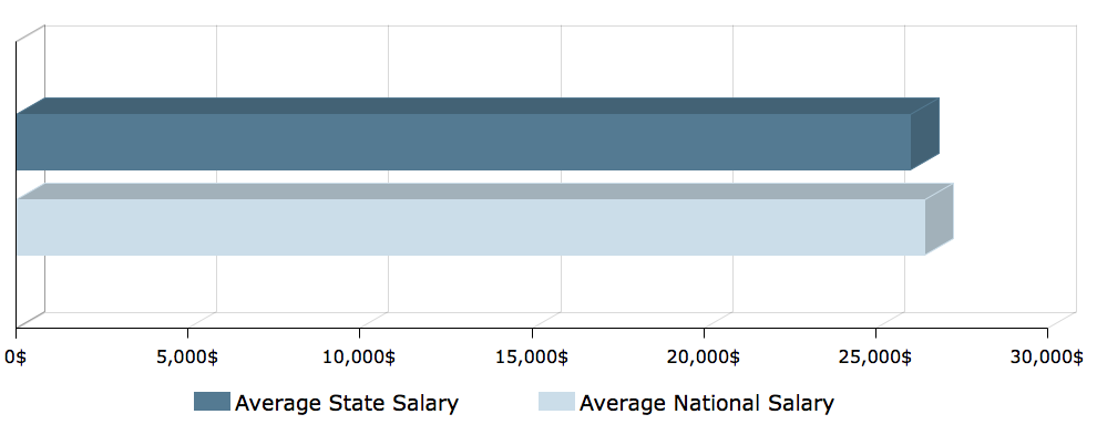 CNA salary in Iowa 2
