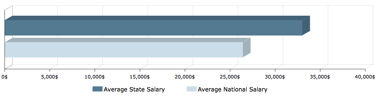 CNA Salary in New York 1