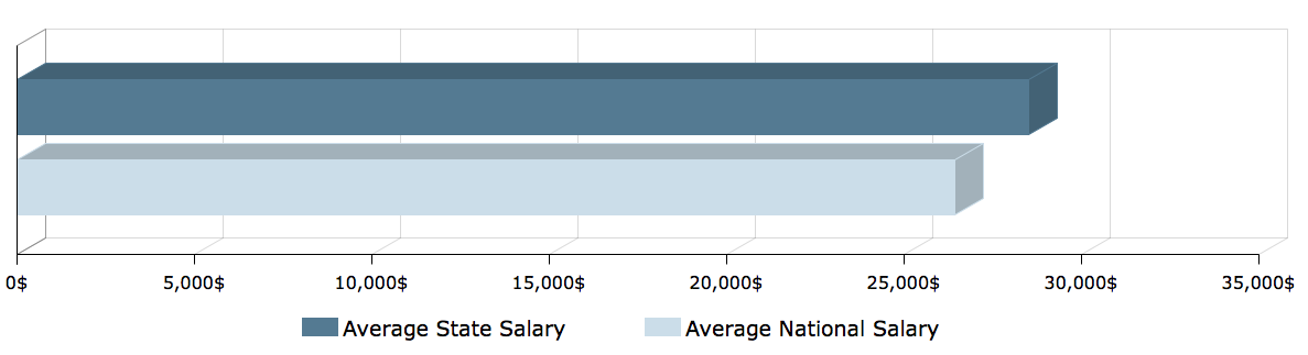 CNA Salary in Pennsylvania 1