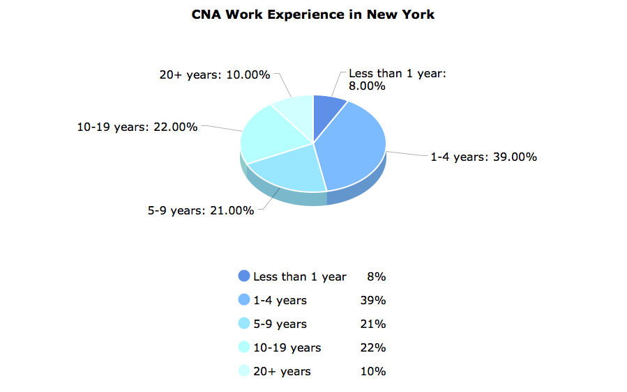 CNA Work Experience in New York