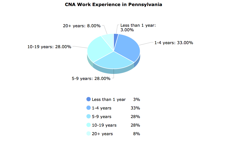 CNA Work Experience  in Pennsylvania