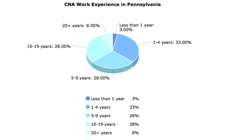 Cna Classes In Pennsylvania Cna Training Classes