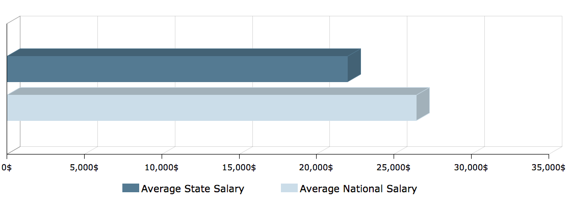 CNA Salary in Arkansas