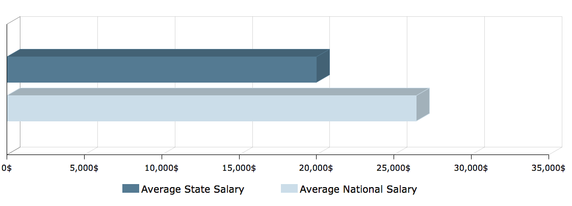 CNA Salary in Mississippi